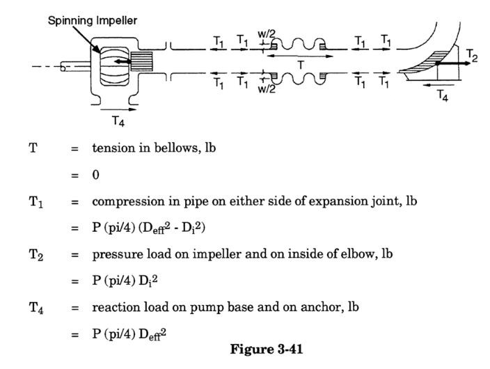 Pressure thrust loads in rotating equipment without tie bars ends in caesar ii by meena rezkallah, p.eng., the best pipe stress engineer & professional engineer in calgary alberta canada. meenarezkallah.com littlepeng.com piping engineering services
