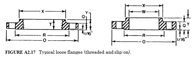 typical loose flanges