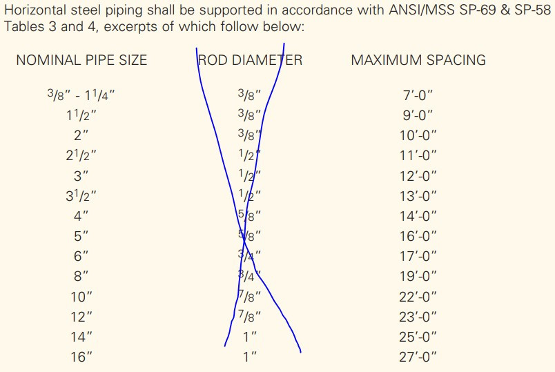 ANSI - MSS SP-69 & SP-58 Tables 3 and 4 for max. pipe support spacing water application