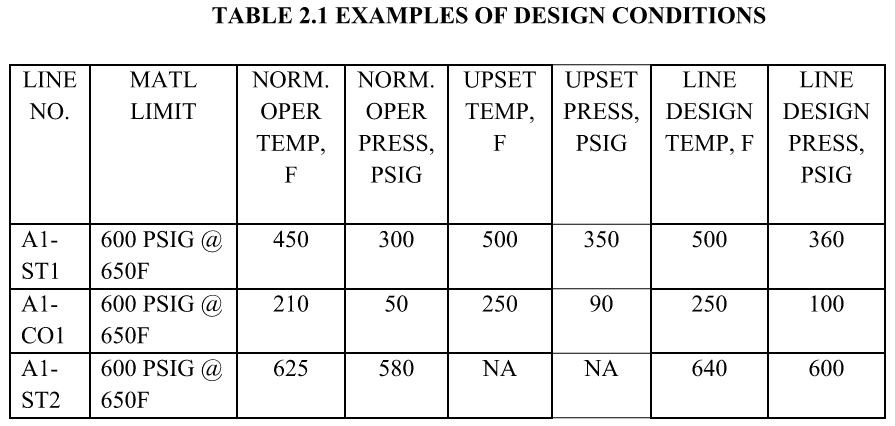 TABLE 2.1 EXAMPLES OF DESIGN CONDITIONS