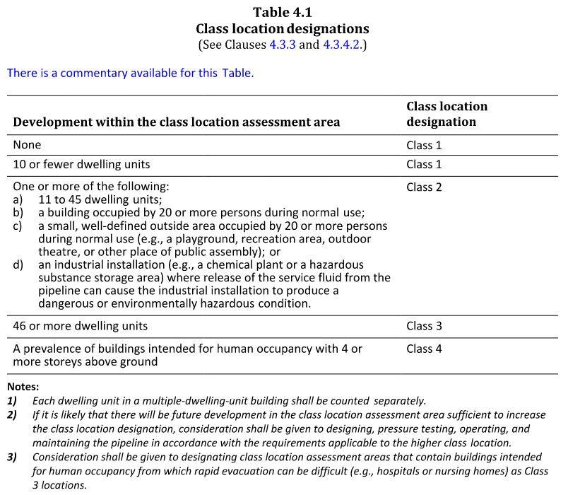 table 4.1 Class location designations