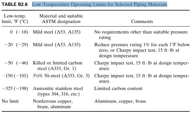 Low-Temperature Operating Limits for Selected Piping Materials
