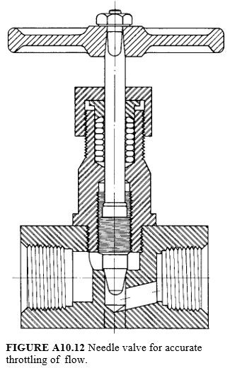 Needle valve for accurate throttling of flow