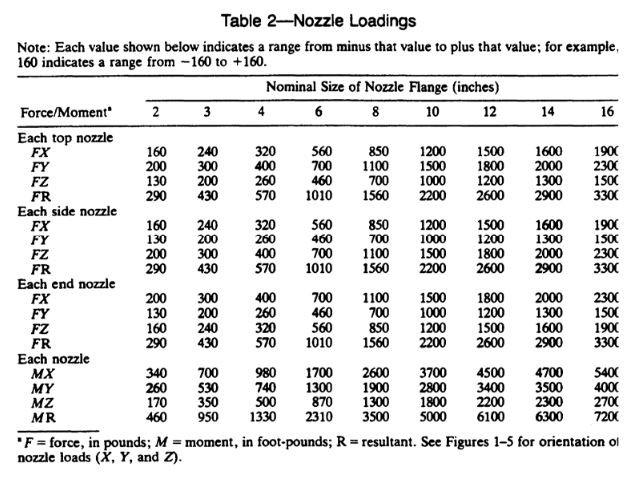 API 610 Nozzle Loadings in caesar ii by meena rezkallah, p.eng., the best piping stress engineer & professional engineer in calgary alberta canada. meenarezkallah.com pipe stress analysis services
