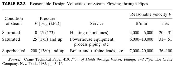 Reasonable Design Velocities for Steam Flowing through Pipes
