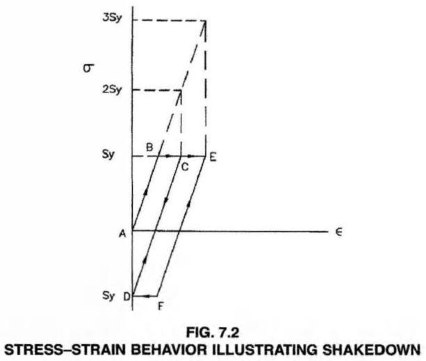 STRESS-STRAIN BEHAVIOR ILLUSTRATING SHAKEDOWN
