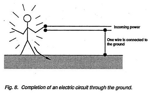 Completion of an electric circuit through the ground