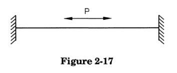 A piping system, when heating up, normally tries to expand against its restraints, resulting in internal forces, moments and stresses