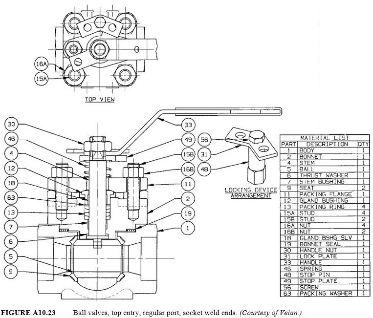 Ball valves, top entry, regular port, socket weld ends