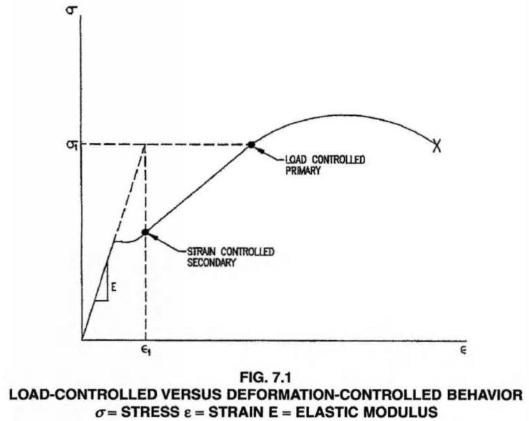 LOAD-CONTROLLED VERSUS DEFORMATION-CONTROLLED BEHAVIOR CHART