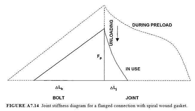 joint stiffness diagram