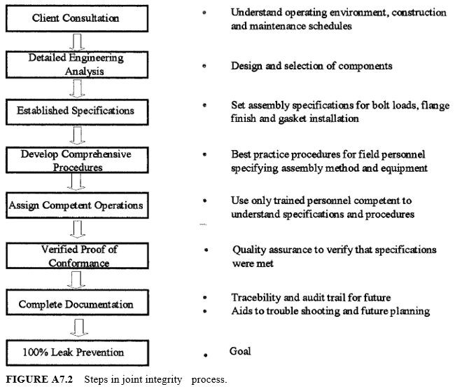 Steps in joint integrity process