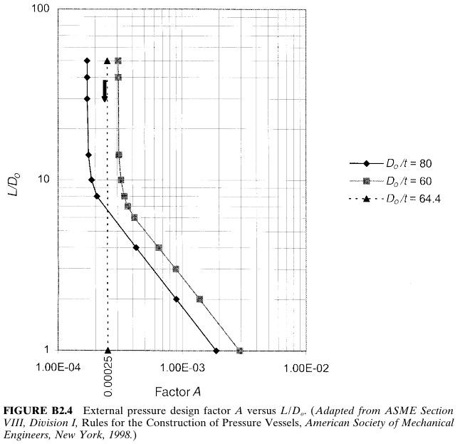 External pressure design factor