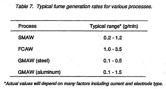 Typical fume generation rates for various processes
