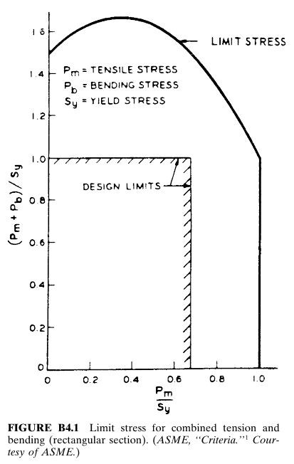 Limit stress for combined tension and bending (rectangular section)