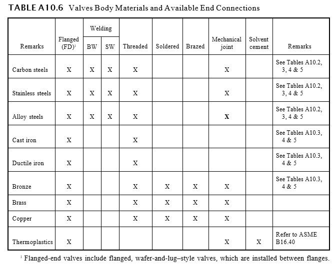 Valves Body Materials and Available End Connections