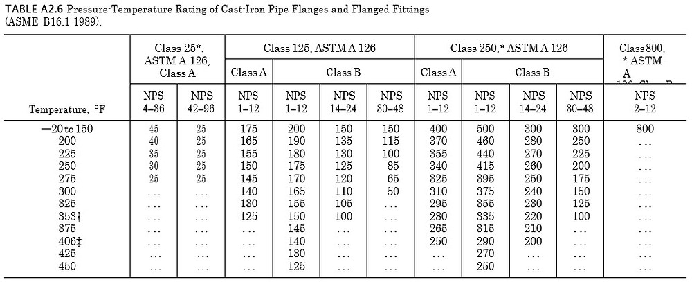 pressur -temperature ratings