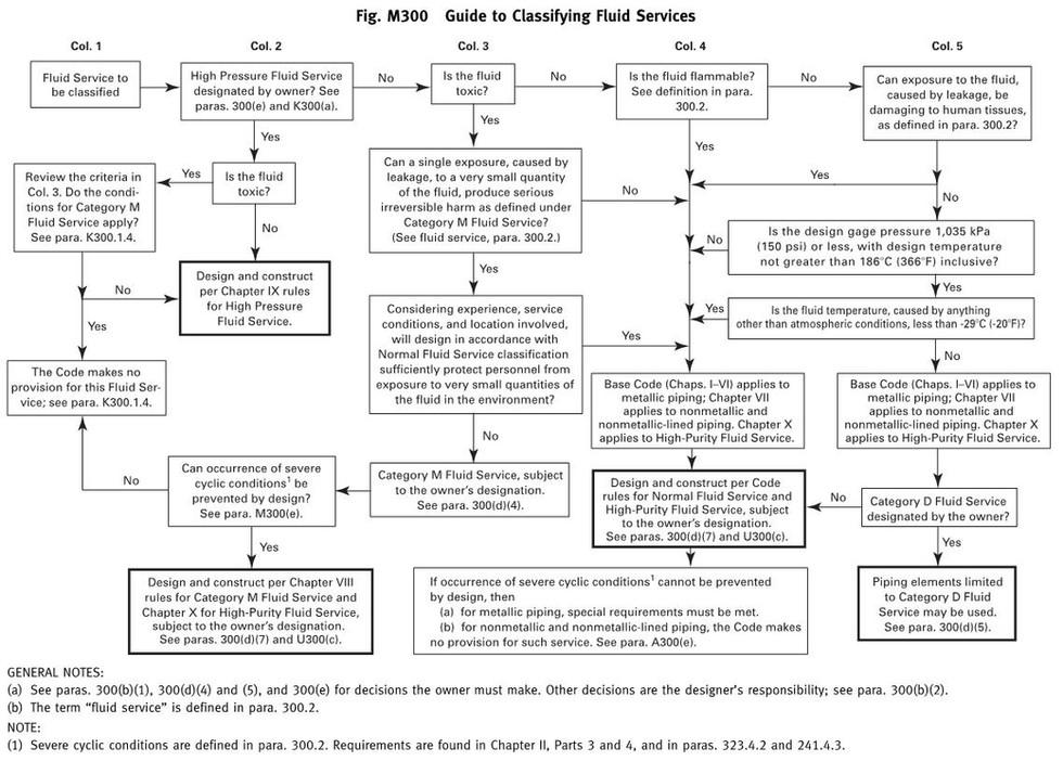ASME B31.3 Fluid Service Categories