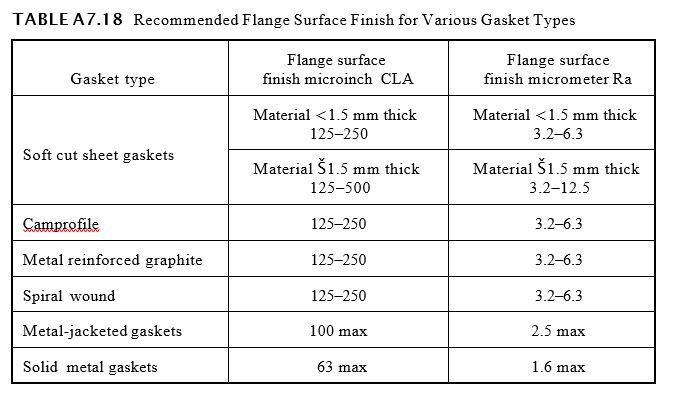 Recommended Flange Surface Finish for Various Gasket Types