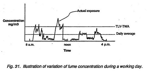 Illustration of variation of fume concentration during a working day
