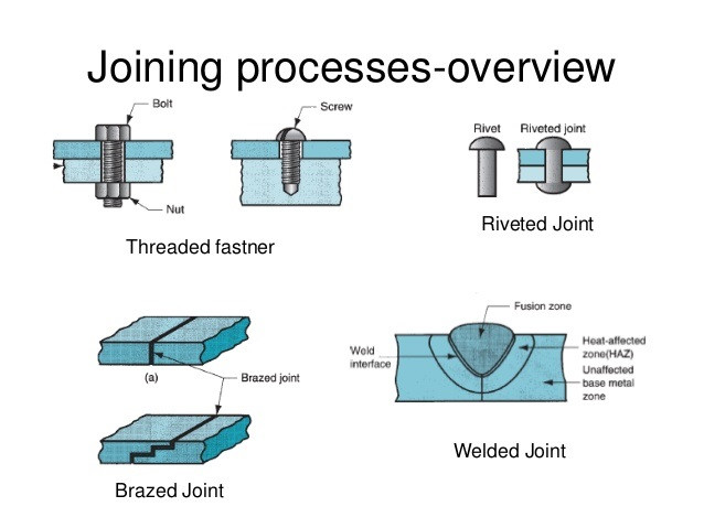 Welded and Brazed Joints
