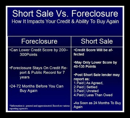 Impact of Foreclosure and Short Sales On Your Credit Score | Calgary, Alberta
