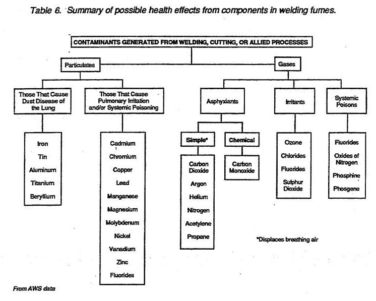 Summary of possible health effects from components in welding fumes