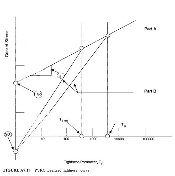 PVRC idealized tighness curve
