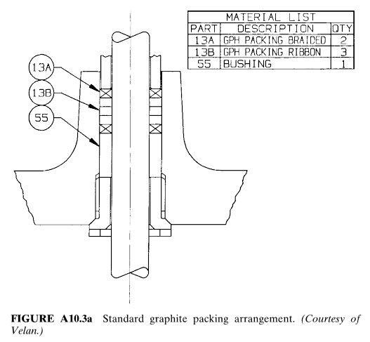 Standard graphite packing arrangement