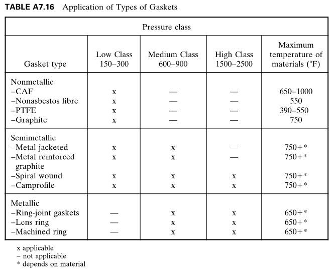 application of types of gaskets