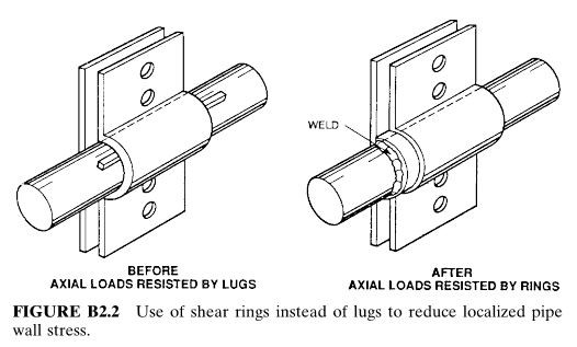 Use of shear rings instead of lugs to reduce localized pipe wall stress