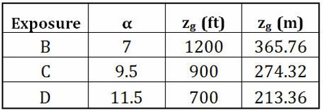 Velocity pressure exposure coefficients as per asce 7-16 by meena rezkallah, p.eng. for engineering consultancy services