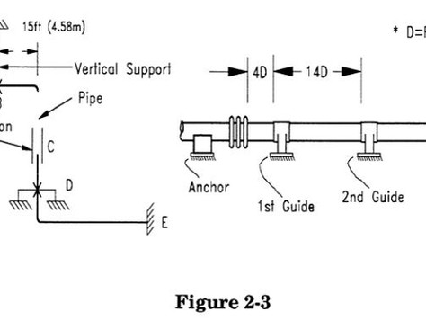 2.1.5 Restraint of Unbalanced Expansion Joint Pressure Loads