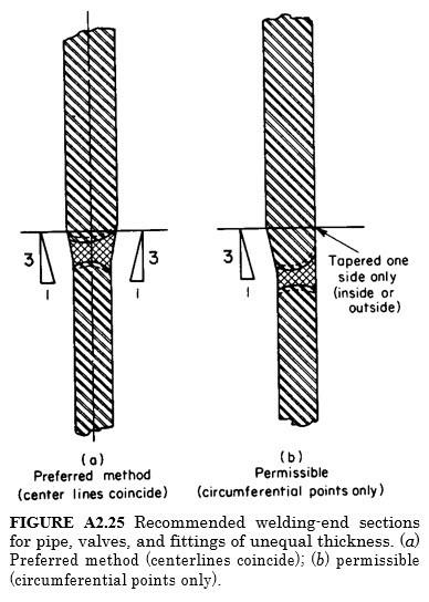 Recommended welding-end sections for pipe, valves, and fittings of unequal thickness