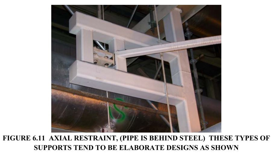 FIGURE 6.11  AXIAL RESTRAINT, (PIPE IS BEHIND STEEL)  THESE TYPES OF SUPPORTS TEND TO BE ELABORATE DESIGNS AS SHOWN