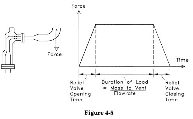 force-time profil for a relief valve load in caesar ii by meena rezkallah, p.eng., the best piping stress engineer & professional engineer in calgary alberta canada. pipe stress analysis services. engineering firm. Located in Calgary Alberta, We offer our Piping Engineering Services, Skid Design Services, Pipeline Engineering Services and Structural Engineering Services across Canada. To get our Piping Stress Analysis Services, please contact our Engineering company.  Our professional piping stress engineers have a bachelor's and Masters degree in mechanical / structural engineering and province license (P.Eng.) in Alberta, Saskatchewan, British Columbia and Ontario. We review, validate, certify and stamp piping and structural packages. Also check Industries We Serve.