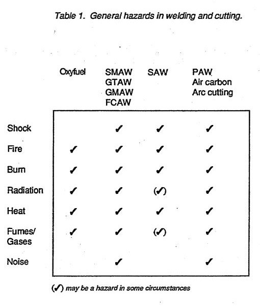 General hazards in welding and cutting