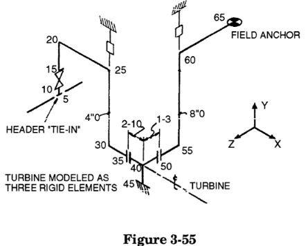 3.4.1.1 NEMA SM23 Standard for Steam Turbines