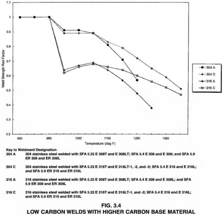 LOW CARBON WELDS WITH HIGHER CARBON BASE MATERIAL
