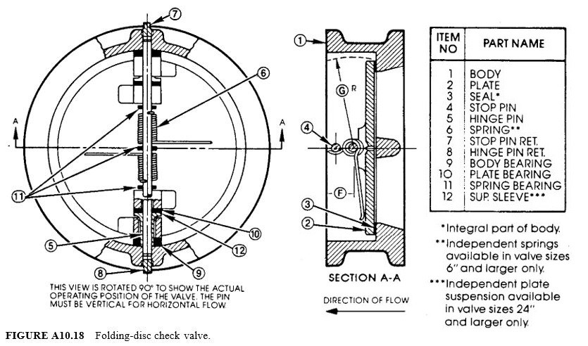 Folding-disc check valve
