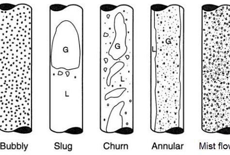 Slug Flow