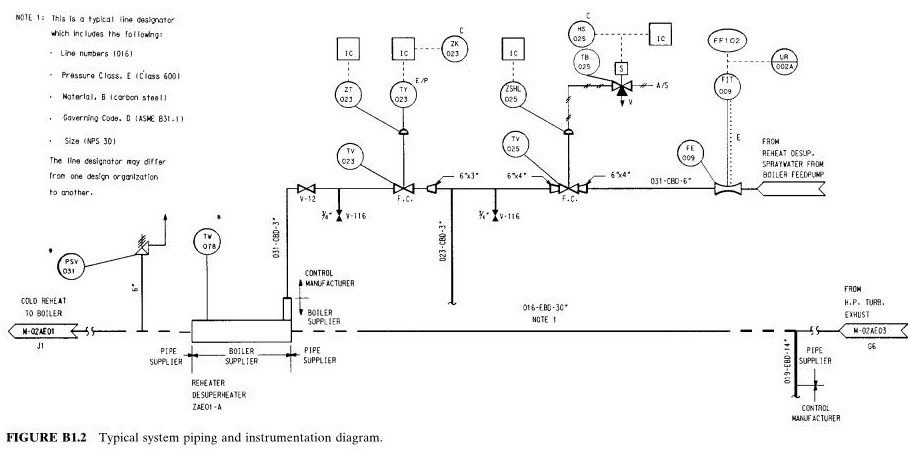 typical system piping and instrumentation diagram