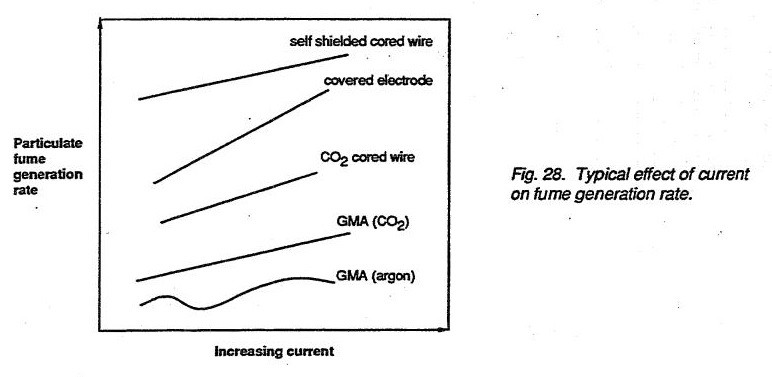Typical effect of current on fume generation rate