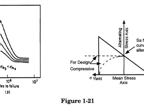 1.2.5 Effect of Sustained Loads on Fatigue Strength