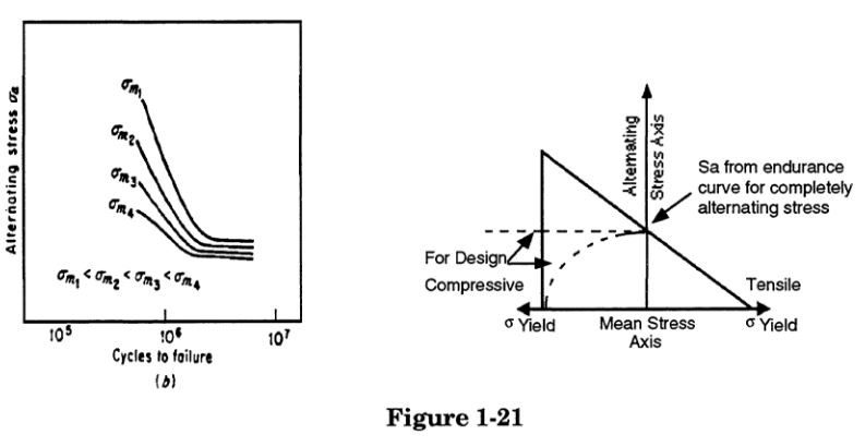 Effect of Sustained Loads on Fatigue Strength in piping stress analysis