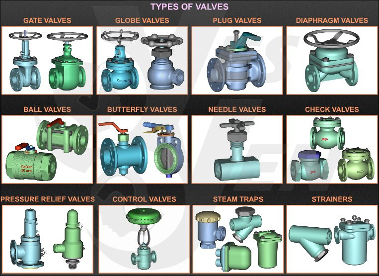 Classification of Valves