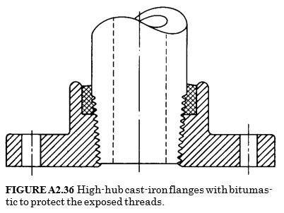 High-hub cast-iron flanges with bitumas- tic to protect the exposed threads