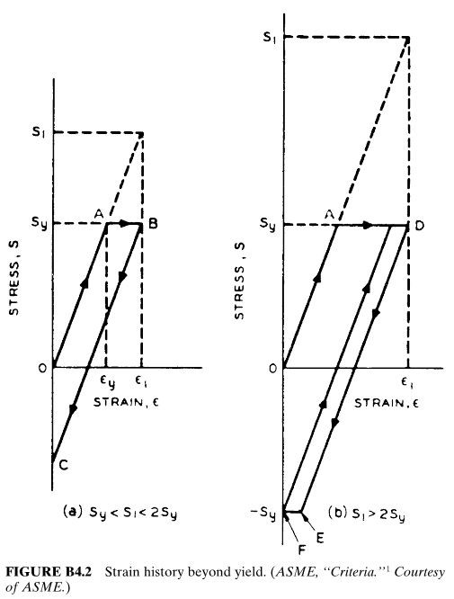Strain history beyond yield. (ASME, ''Criteria.'' 1 Courtesy of ASME.)