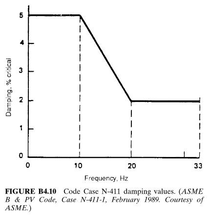 Code Case N-411 damping values. (ASME B & PV Code, Case N-411-1, February 1989. Courtesy of ASME.)