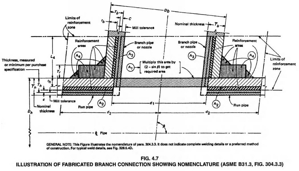 ILLUSTRATION OF FABRICATED BRANCH CONNECTION SHOWING NOMENCLATURE (ASME B31.3, FIG. 304.3.3)